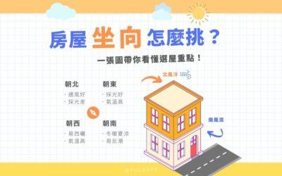 房屋坐向怎麼挑?一張圖帶你看懂購屋4大方位重點!
